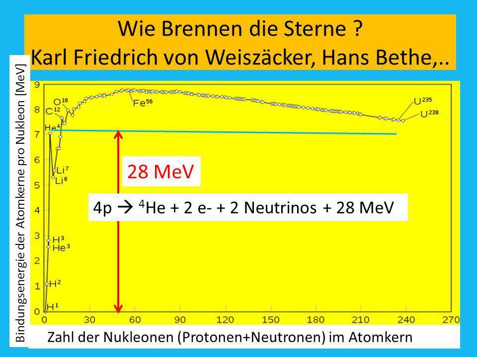 Wie Brennen die Sterne ? Karl Friedrich von Weiszäcker, Hans Bethe,.. 4p 4 He + 2 e- + 2 Neutrinos + 28 MeV Bindungsenergie der Atomkerne pro Nukleon