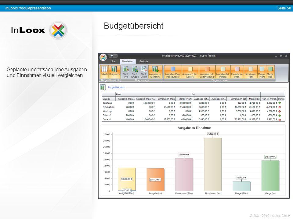 Seite 50 InLoox Produktpräsentation © 2001-2010 InLoox GmbH Geplante und tatsächliche Ausgaben und Einnahmen visuell vergleichen Budgetübersicht