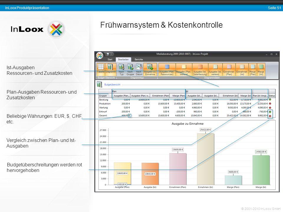 Seite 51 InLoox Produktpräsentation © 2001-2010 InLoox GmbH Frühwarnsystem & Kostenkontrolle Budgetüberschreitungen werden rot hervorgehoben Plan-Ausg