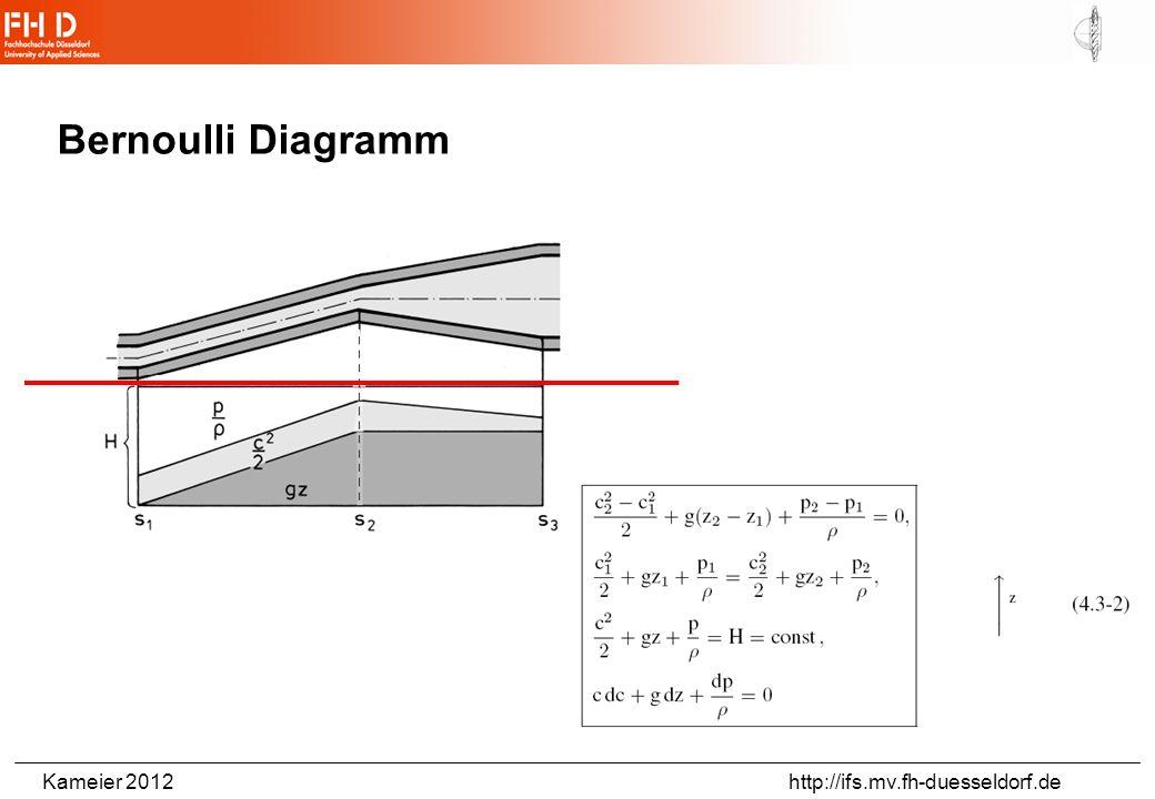 Kameier 2012 http://ifs.mv.fh-duesseldorf.de 5. Vorlesung Strömungstechnik II PEU Kavitation Allgemeine Beschreibung des Phänomens Bernoulli Diagramm