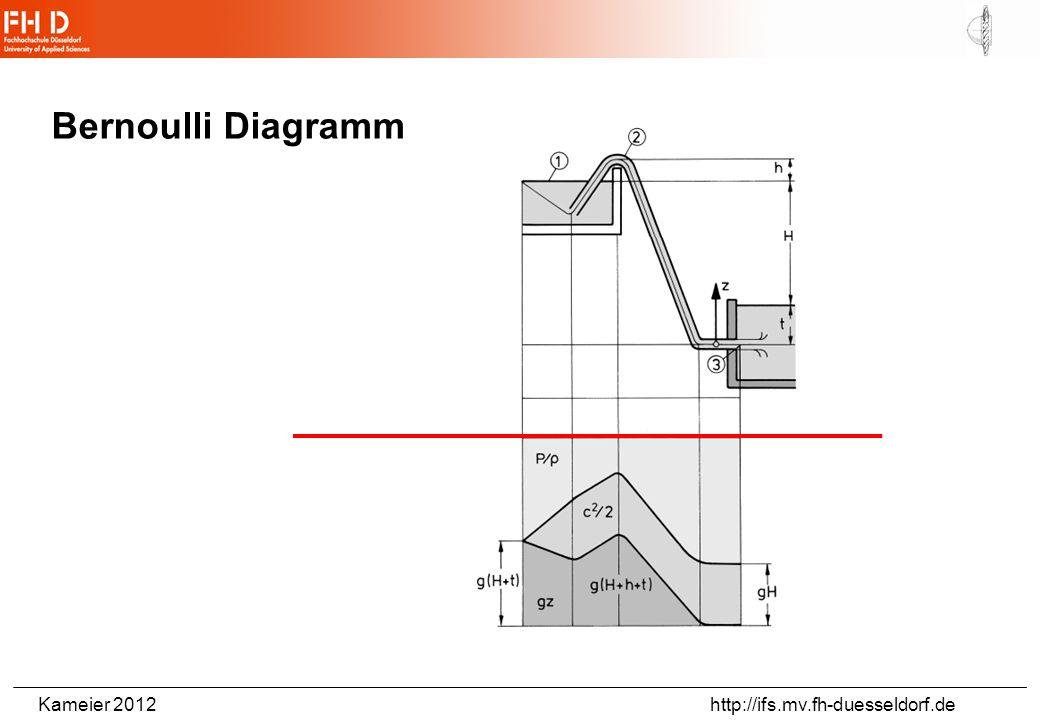 Kameier 2012 http://ifs.mv.fh-duesseldorf.de Beispielaufgabe: Pumpe in offenem Saugbetrieb NPSH Pumpe =3,8 mWasser 16° C P D =0,01816 bar q_v=14 l/s =999 kg/m 3 p 0 =1018 hPa Druckverlust in der Rohrleitung p V =14,7 kPa H V =p V /( g)=1,5 m gesucht: zulässige geodätische Höhe des Saugmundes der Pumpe je kleiner der Pumpewert, desto günstiger