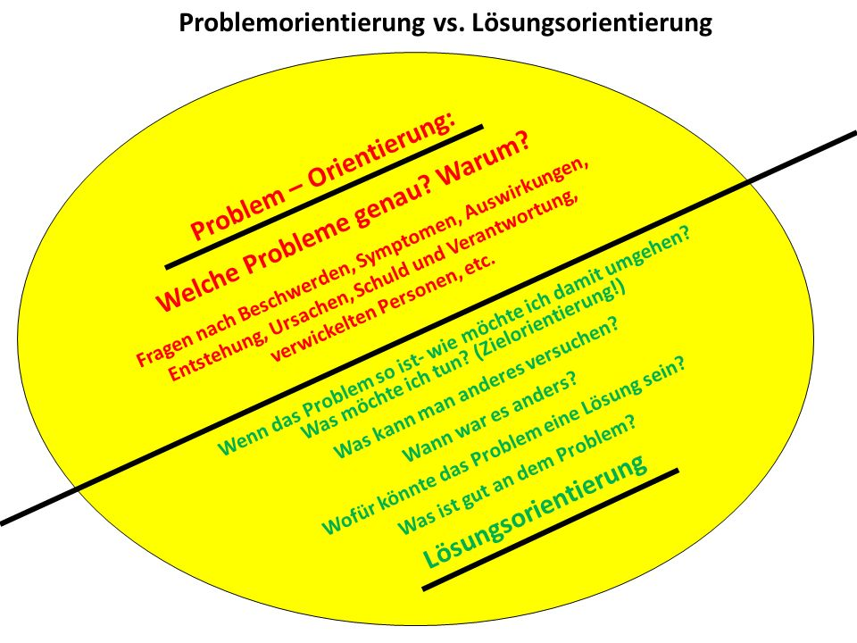 Problem – Orientierung: Welche Probleme genau? Warum? Fragen nach Beschwerden, Symptomen, Auswirkungen, Entstehung, Ursachen, Schuld und Verantwortung