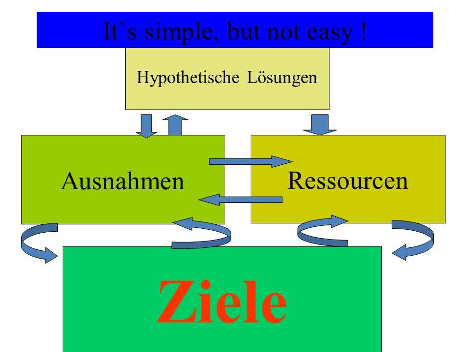 Hypothetische Lösungen Ausnahmen Ressourcen Ziele It`s simple, but not easy !