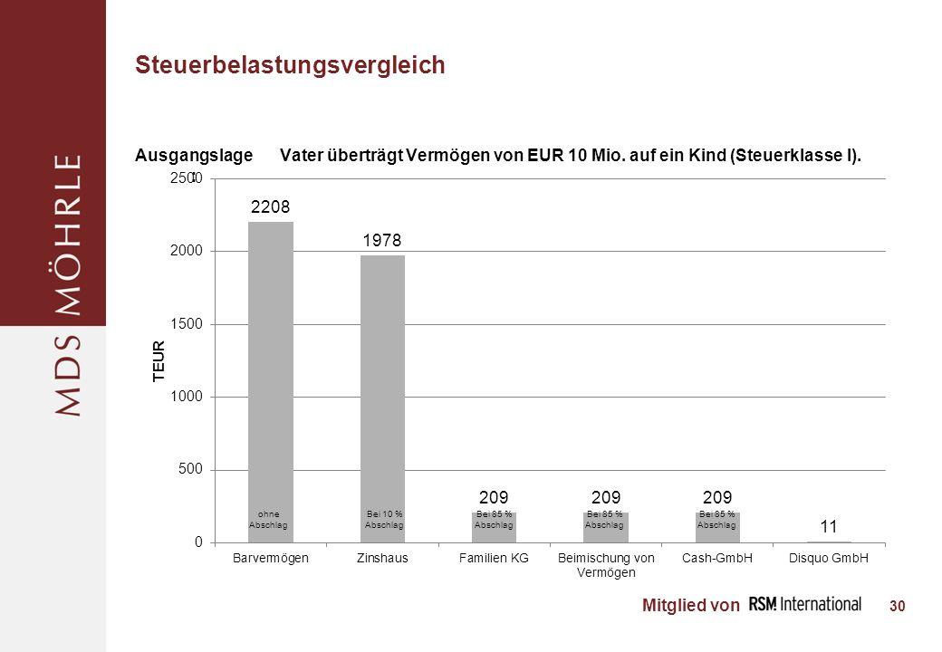 Mitglied von Steuerbelastungsvergleich 30 Ausgangslage : Vater überträgt Vermögen von EUR 10 Mio.