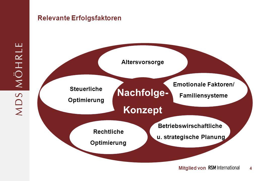 Mitglied von Relevante Erfolgsfaktoren 4 Betriebswirschaftliche u.