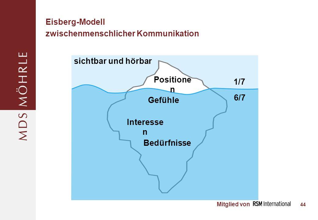 Mitglied von Eisberg-Modell zwischenmenschlicher Kommunikation 44 Positione n Gefühle Interesse n Bedürfnisse 1/7 6/7 sichtbar und hörbar