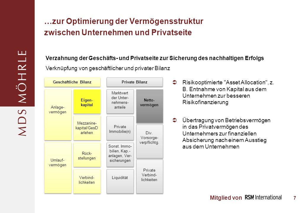 Mitglied von …zur Optimierung der Vermögensstruktur zwischen Unternehmen und Privatseite Risikooptimierte Asset Allocation , z.