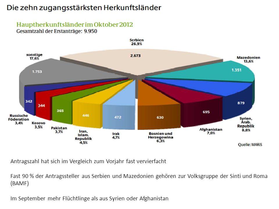 Antragszahl hat sich im Vergleich zum Vorjahr fast vervierfacht Fast 90 % der Antragssteller aus Serbien und Mazedonien gehören zur Volksgruppe der Si