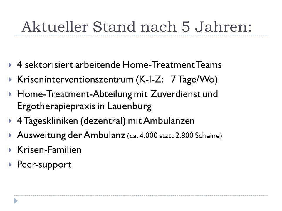 Aktueller Stand nach 5 Jahren: 4 sektorisiert arbeitende Home-Treatment Teams Kriseninterventionszentrum (K-I-Z: 7 Tage/Wo) Home-Treatment-Abteilung m