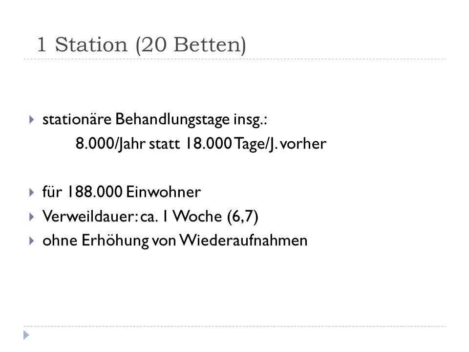 1 Station (20 Betten) stationäre Behandlungstage insg.: 8.000/Jahr statt 18.000 Tage/J. vorher für 188.000 Einwohner Verweildauer: ca. 1 Woche (6,7) o
