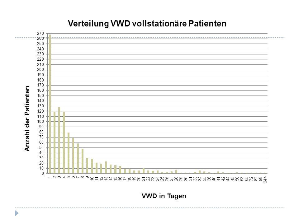 Neue Balance zwischen Krankenhaus- und Gemeindepsychiatrie 2007 (3 Stationen)2012 (1 Station) Stationär:17.539 (bed-days)7.344 (bed-days) Tageskliniken: in Mölln 4.1074.633 in Schwarzenbek 3.9353.180 psychosomatische Tagesklinik 3.4372.833 Akut Tagesklinik -3.951 Home-Treatment- / CR- Team -5.246 Ambulanz / PIA 2.800 (Patienten)4.000 (Patienten)