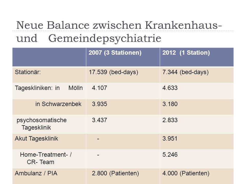Neue Balance zwischen Krankenhaus- und Gemeindepsychiatrie 2007 (3 Stationen)2012 (1 Station) Stationär:17.539 (bed-days)7.344 (bed-days) Tagesklinike