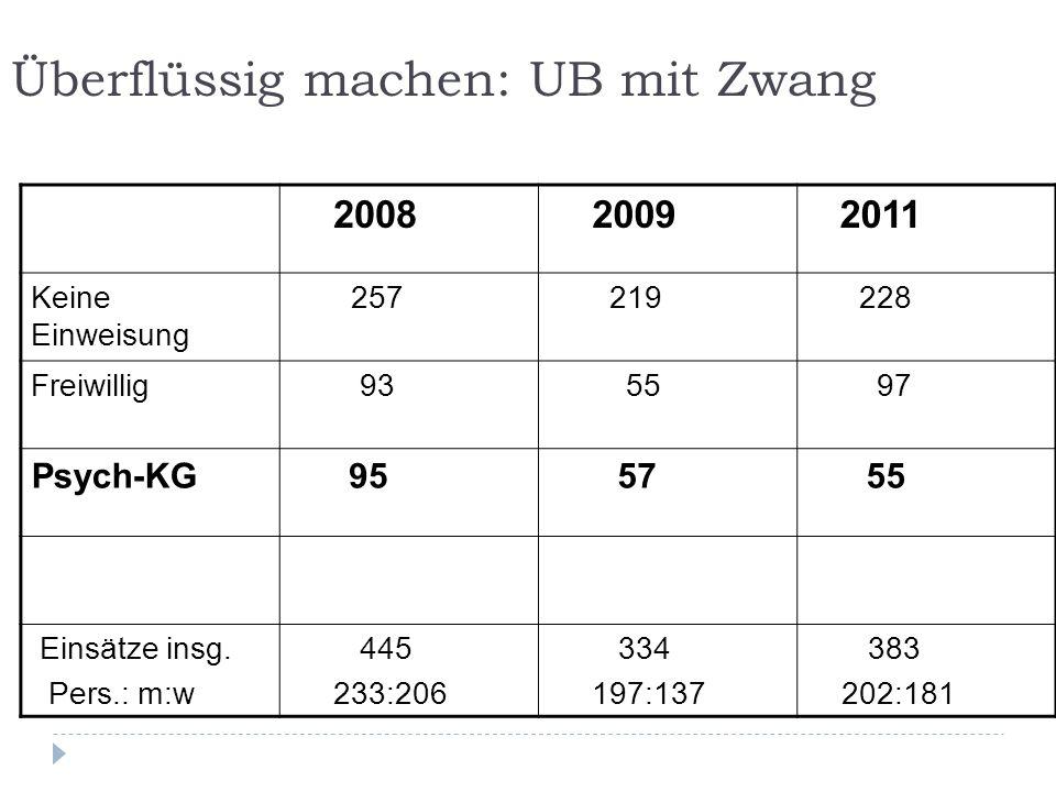 Überflüssig machen: UB mit Zwang 2008 2009 2011 Keine Einweisung 257 219 228 Freiwillig 93 55 97 Psych-KG 95 57 55 Einsätze insg. Pers.: m:w 445 233:2