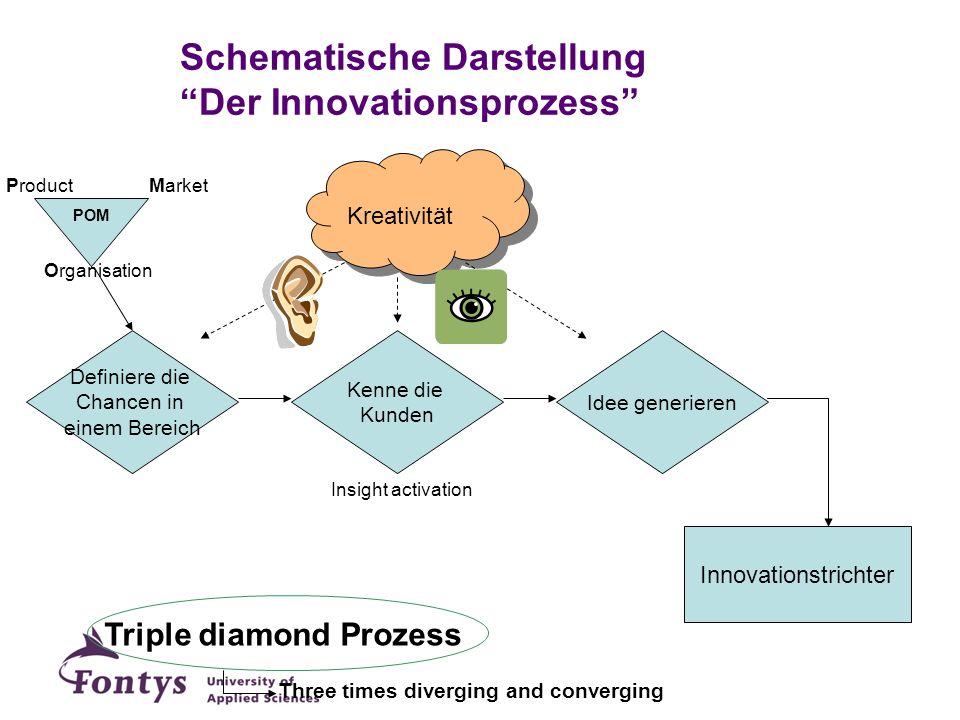 Kreativität Schematische Darstellung Der Innovationsprozess Triple diamond Prozess Insight activation Definiere die Chancen in einem Bereich Kenne die