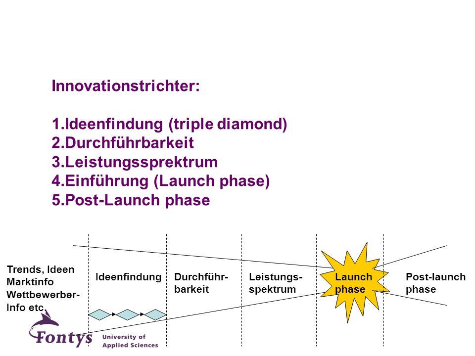 Innovationstrichter: 1.Ideenfindung (triple diamond) 2.Durchführbarkeit 3.Leistungssprektrum 4.Einführung (Launch phase) 5.Post-Launch phase Ideenfind