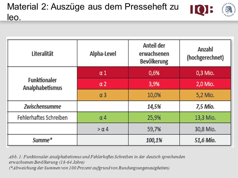 Abb. 1: Funktionaler Analphabetismus und Fehlerhaftes Schreiben in der deutsch sprechenden erwachsenen Bevölkerung (18-64 Jahre) (*Abweichung der Summ