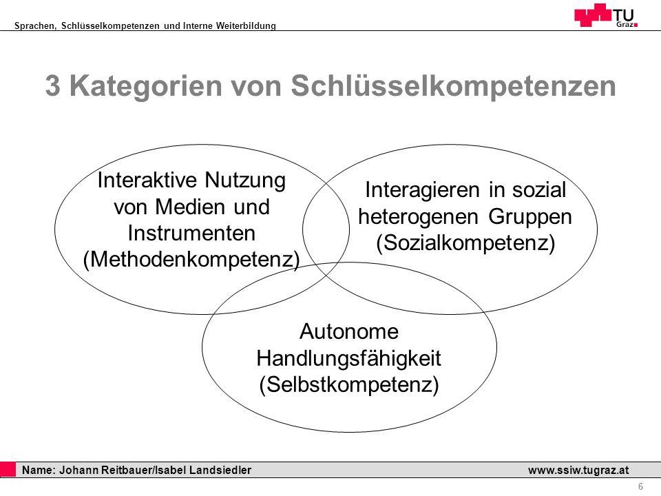 Sprachen, Schlüsselkompetenzen und Interne Weiterbildung Professor Horst Cerjak, 19.12.2005 6 Name: Johann Reitbauer/Isabel Landsiedler www.ssiw.tugra
