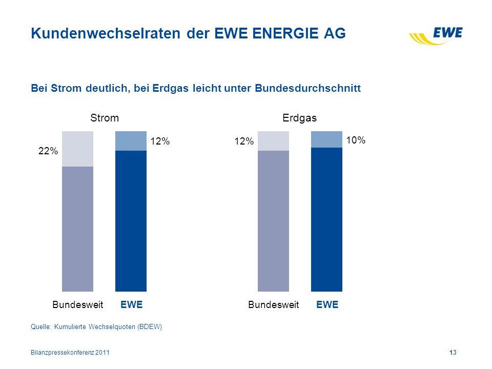 Kundenwechselraten der EWE ENERGIE AG Bilanzpressekonferenz 201113 Bei Strom deutlich, bei Erdgas leicht unter Bundesdurchschnitt 22% 12% BundesweitEW