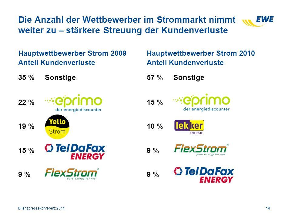 Die Anzahl der Wettbewerber im Strommarkt nimmt weiter zu – stärkere Streuung der Kundenverluste Hauptwettbewerber Strom 2010 Anteil Kundenverluste 57