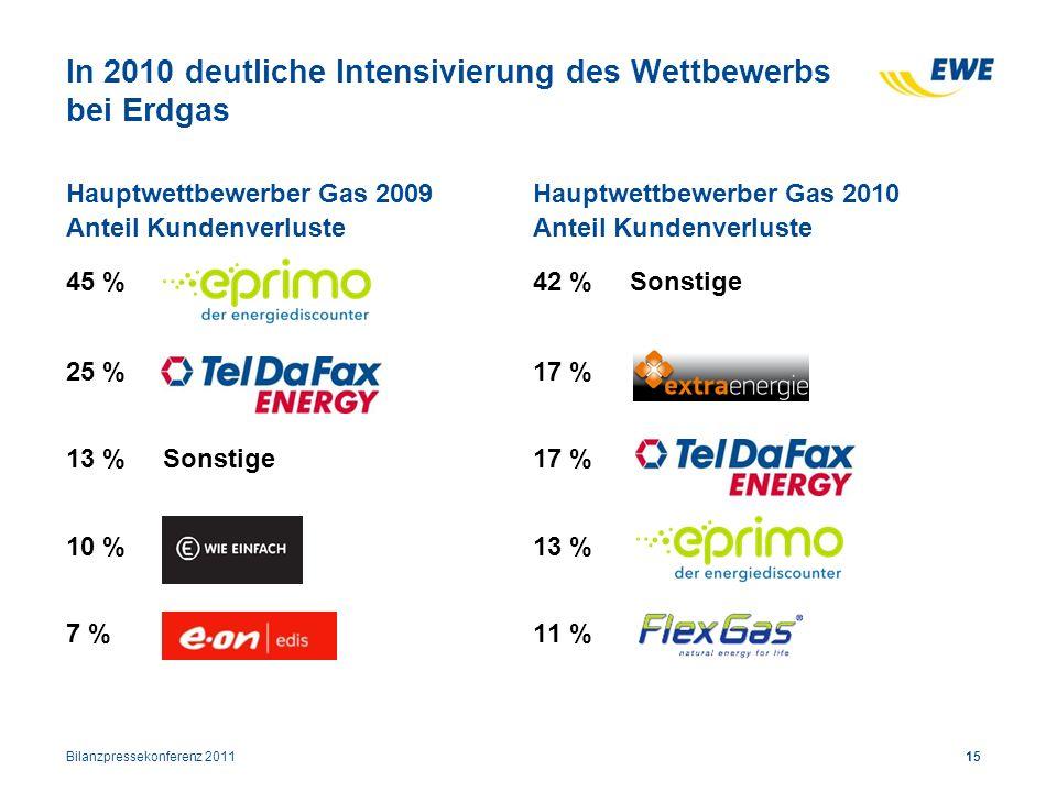 In 2010 deutliche Intensivierung des Wettbewerbs bei Erdgas Hauptwettbewerber Gas 2009 Anteil Kundenverluste 45 % 25 % 13 % Sonstige 10 % 7 % Hauptwet