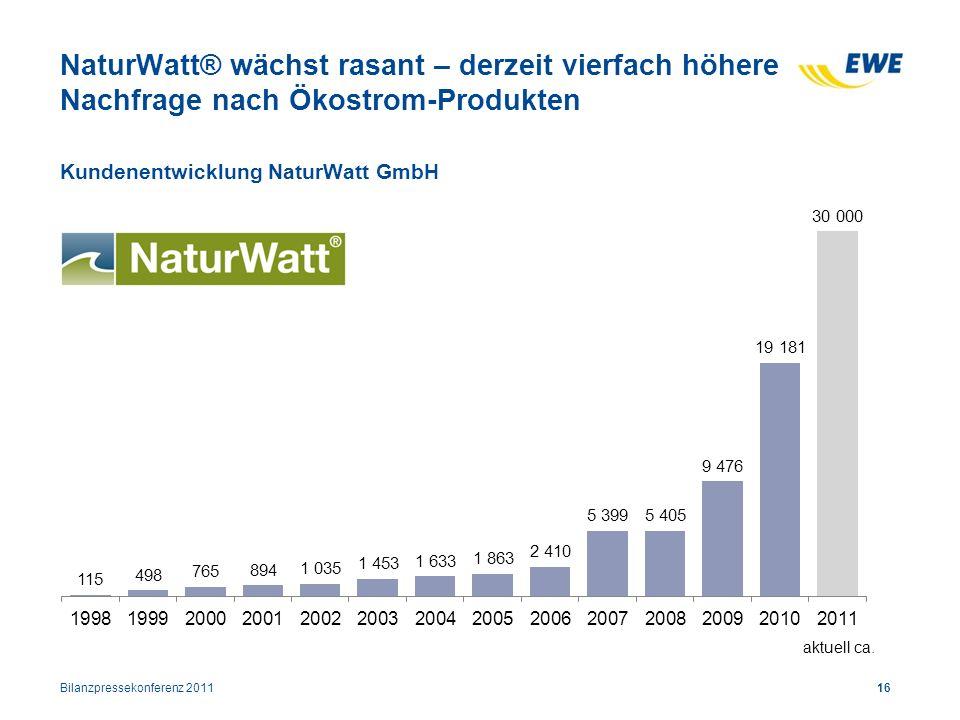 NaturWatt® wächst rasant – derzeit vierfach höhere Nachfrage nach Ökostrom-Produkten Kundenentwicklung NaturWatt GmbH Bilanzpressekonferenz 201116 akt