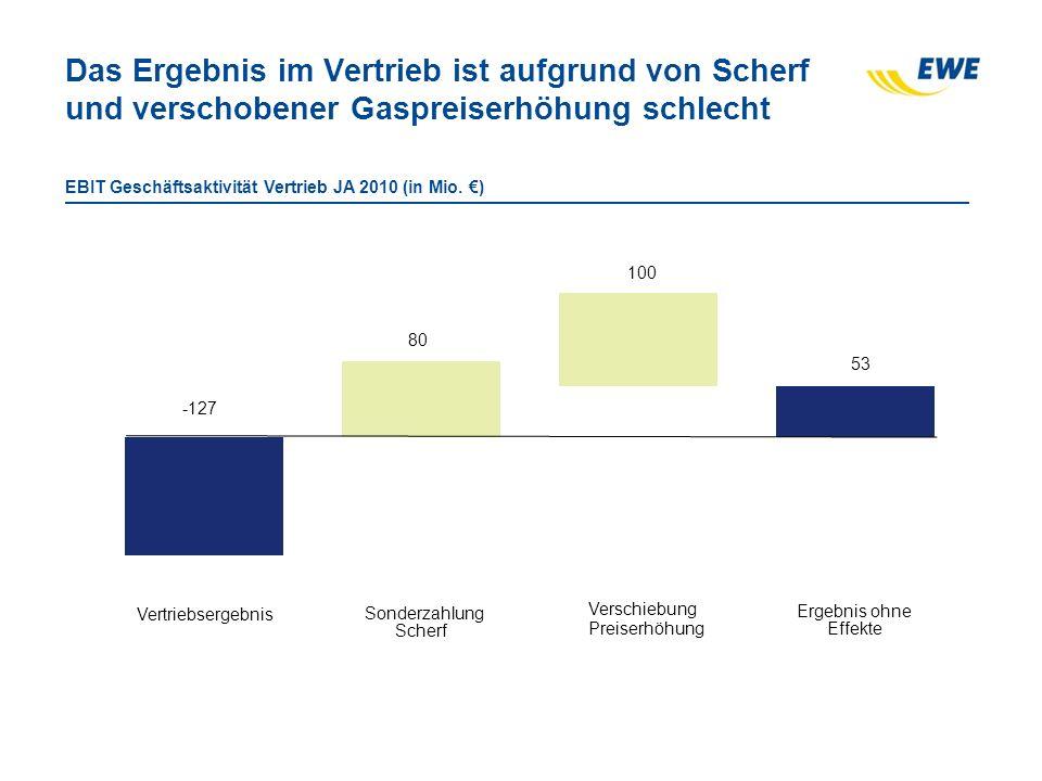 Das Ergebnis im Vertrieb ist aufgrund von Scherf und verschobener Gaspreiserhöhung schlecht EBIT Geschäftsaktivität Vertrieb JA 2010 (in Mio. ) Vertri