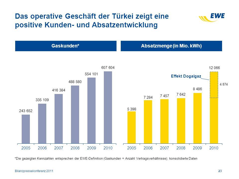 Das operative Geschäft der Türkei zeigt eine positive Kunden- und Absatzentwicklung Gaskunden*Absatzmenge (in Mio. kWh) Effekt Dogalgaz 23 *Die gezeig