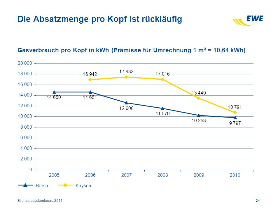 Die Absatzmenge pro Kopf ist rückläufig 24 Gasverbrauch pro Kopf in kWh (Prämisse für Umrechnung 1 m 3 = 10,64 kWh) BursaKayseri Bilanzpressekonferenz