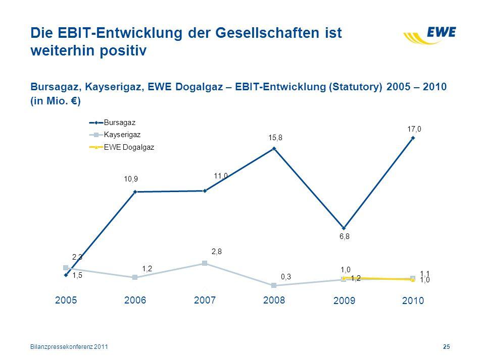 Die EBIT-Entwicklung der Gesellschaften ist weiterhin positiv 2005 2010 2007 2009 2006 2008 Bursagaz, Kayserigaz, EWE Dogalgaz – EBIT-Entwicklung (Sta