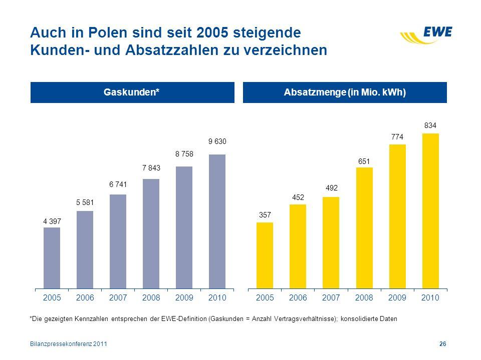 Auch in Polen sind seit 2005 steigende Kunden- und Absatzzahlen zu verzeichnen Bilanzpressekonferenz 201126 Gaskunden*Absatzmenge (in Mio. kWh) *Die g