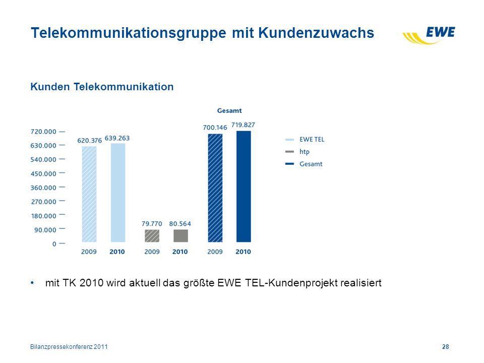 28 Telekommunikationsgruppe mit Kundenzuwachs mit TK 2010 wird aktuell das größte EWE TEL-Kundenprojekt realisiert Kunden Telekommunikation Bilanzpres