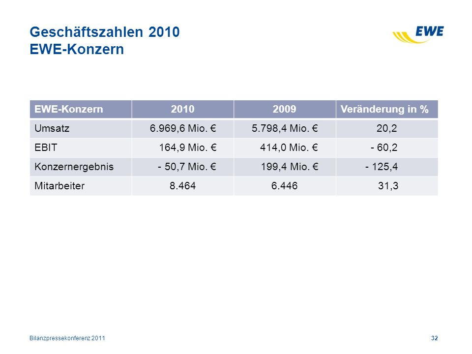 Geschäftszahlen 2010 EWE-Konzern 32 EWE-Konzern20102009Veränderung in % Umsatz6.969,6 Mio. 5.798,4 Mio. 20,2 EBIT 164,9 Mio. 414,0 Mio. - 60,2 Konzern