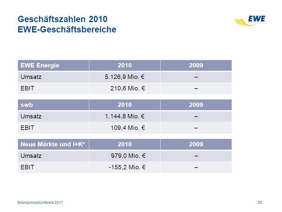 Geschäftszahlen 2010 EWE-Geschäftsbereiche 33 EWE Energie20102009 Umsatz5.126,9 Mio. – EBIT 210,6 Mio. – swb20102009 Umsatz1.144,8 Mio. – EBIT 109,4 M