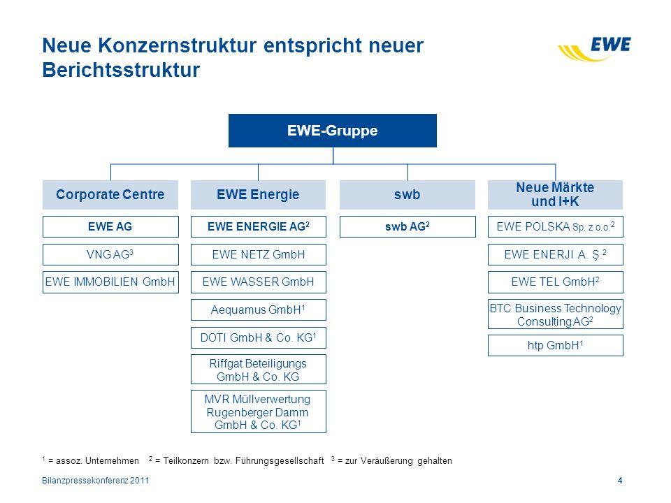 Neue Konzernstruktur entspricht neuer Berichtsstruktur 4 EWE-Gruppe Corporate CentreEWE Energieswb Neue Märkte und I+K 1 = assoz. Unternehmen 2 = Teil