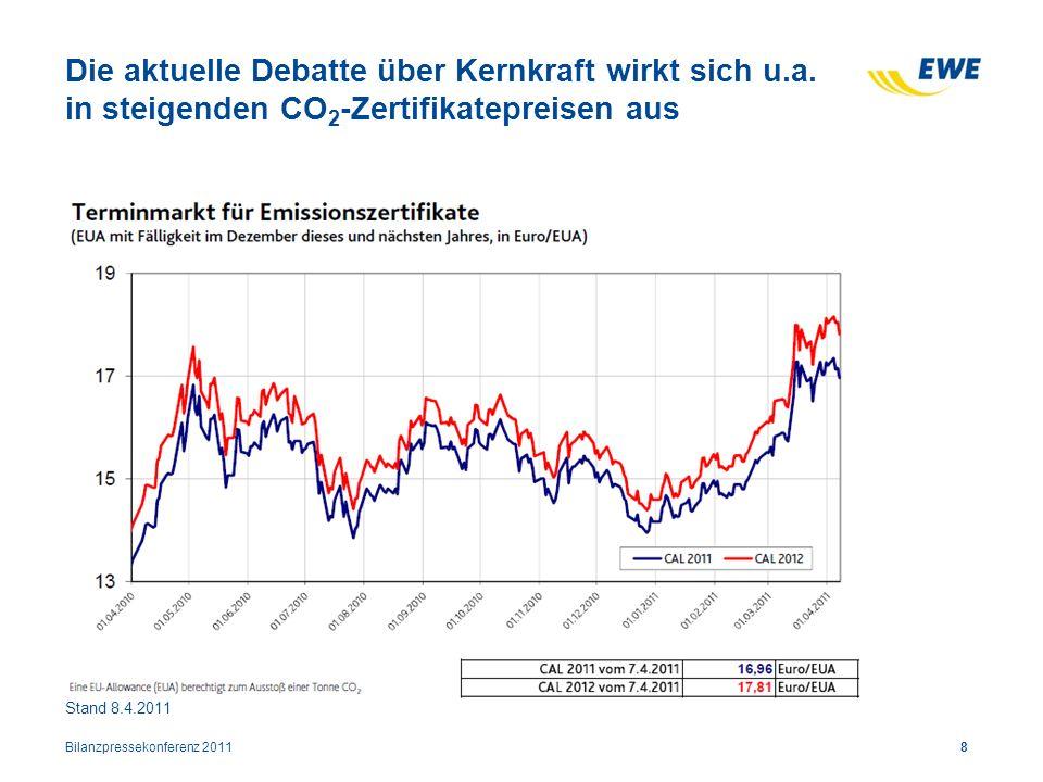 Die aktuelle Debatte über Kernkraft wirkt sich u.a. in steigenden CO 2 -Zertifikatepreisen aus Bilanzpressekonferenz 20118 Stand 8.4.2011