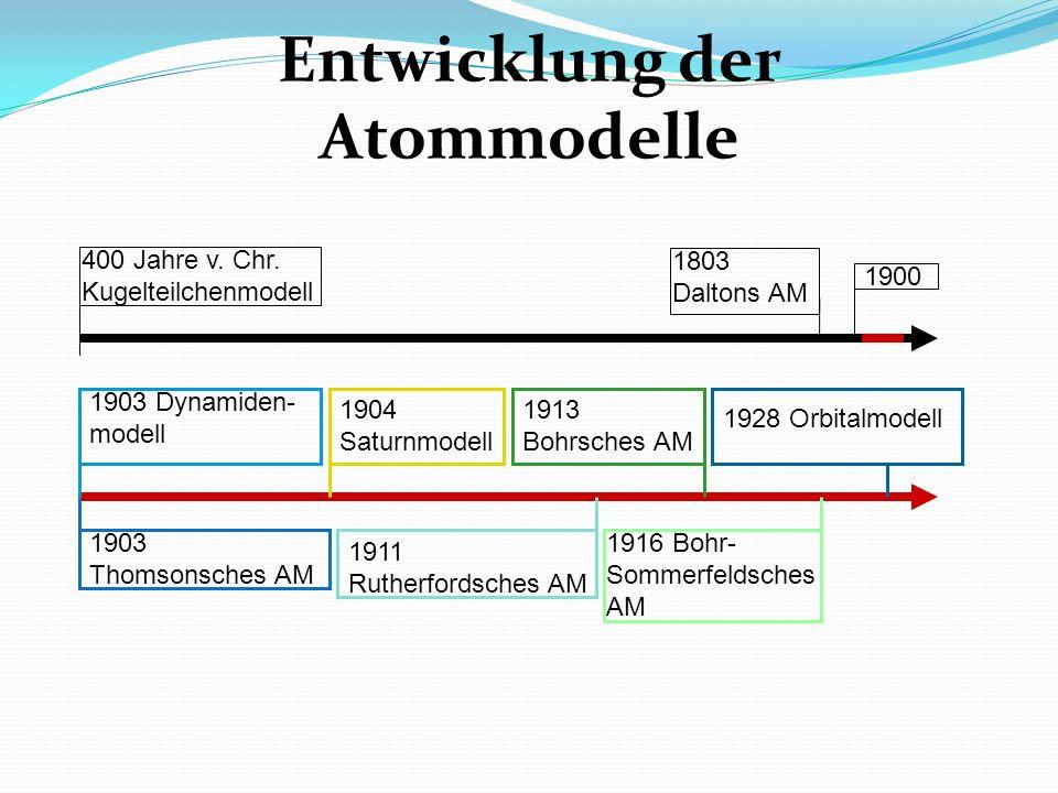 Entwicklung der Atommodelle 400 Jahre v. Chr. Kugelteilchenmodell 1900 1903 Dynamiden- modell 1903 Thomsonsches AM 1904 Saturnmodell 1911 Rutherfordsc