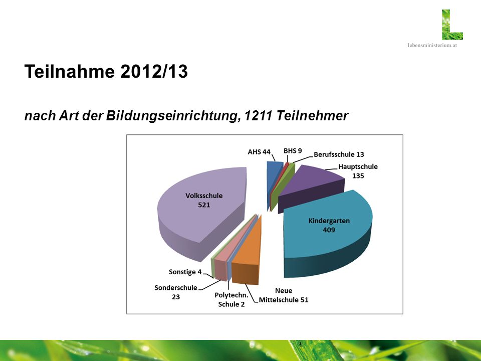 Teilnahme 2012/13 nach Art der Bildungseinrichtung, 1211 Teilnehmer