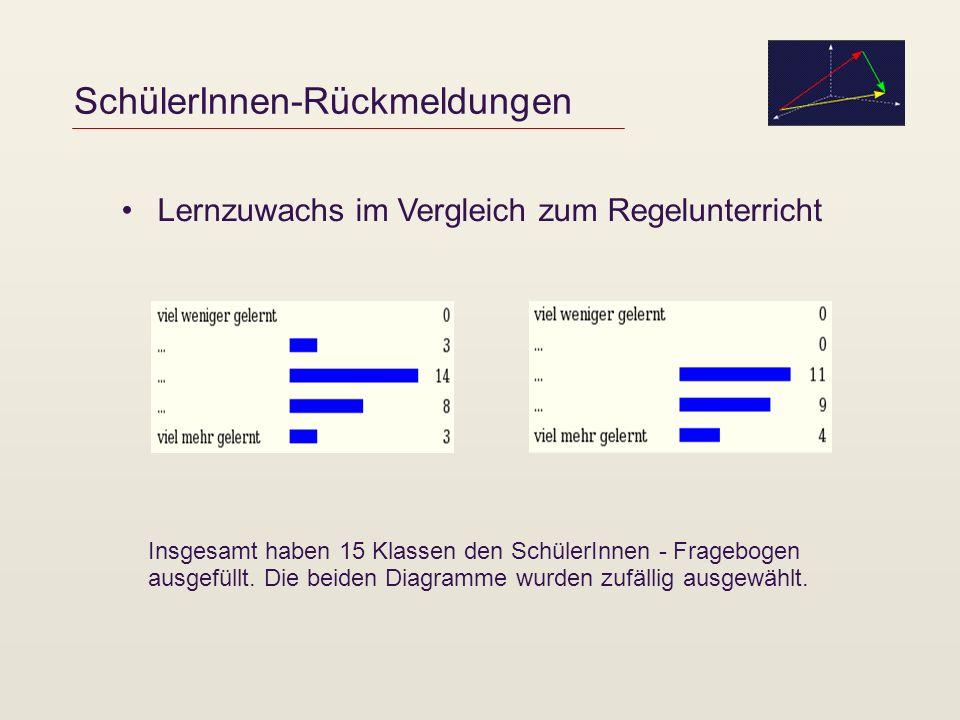SchülerInnen-Rückmeldungen Lernzuwachs im Vergleich zum Regelunterricht Insgesamt haben 15 Klassen den SchülerInnen - Fragebogen ausgefüllt. Die beide