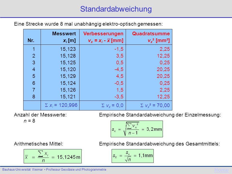Bauhaus-Universität Weimar Professur Geodäsie und Photogrammetrie Home Standardabweichung Messwert Nr.x i [m] 115,123 215,128 315,125 415,120 515,129
