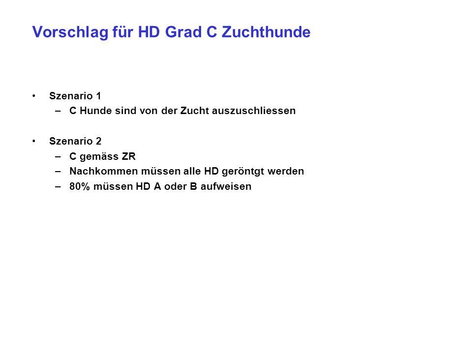 Vorschlag für HD Grad C Zuchthunde Szenario 1 –C Hunde sind von der Zucht auszuschliessen Szenario 2 –C gemäss ZR –Nachkommen müssen alle HD geröntgt
