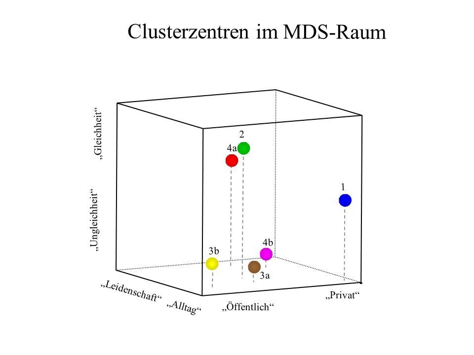 Clusterzentren im MDS-Raum Ungleichheit 4b 4a 2 3a 1 Öffentlich 3b Alltag Leidenschaft Privat Gleichheit