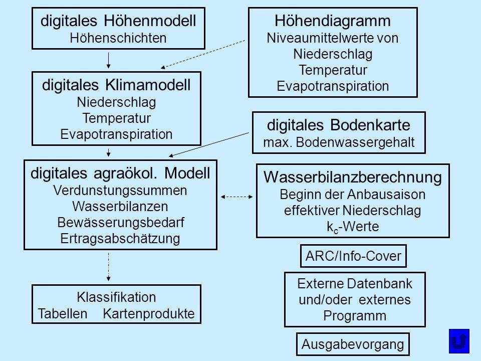 digitales Höhenmodell Höhenschichten digitales Klimamodell Niederschlag Temperatur Evapotranspiration digitales agraökol. Modell Verdunstungssummen Wa