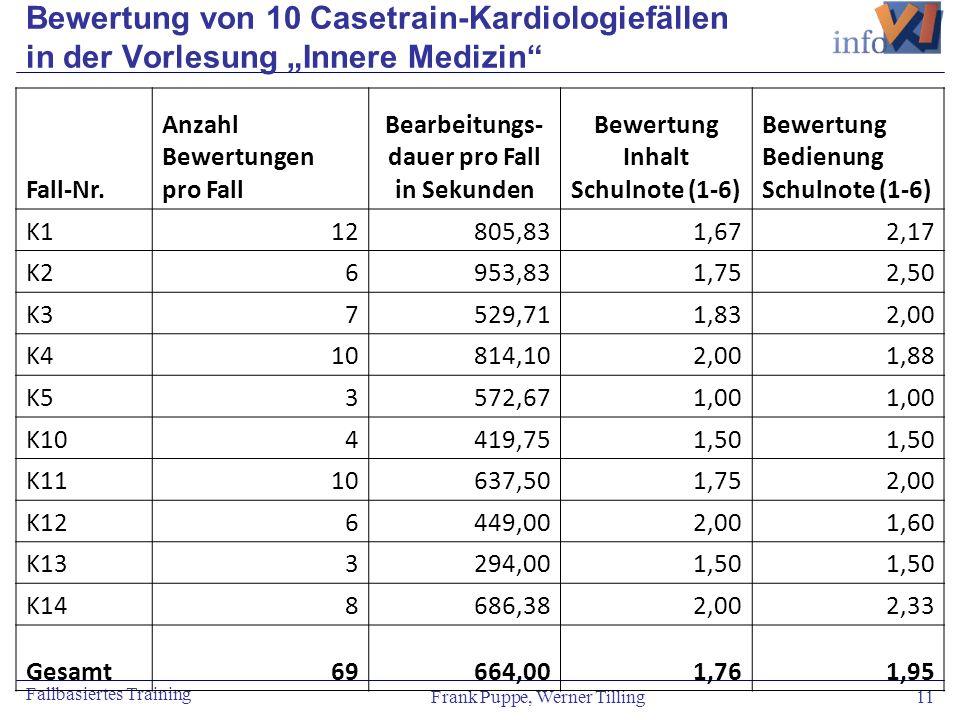 Frank Puppe, Werner Tilling 11 Fallbasiertes Training Bewertung von 10 Casetrain-Kardiologiefällen in der Vorlesung Innere Medizin Fall-Nr. Anzahl Bew