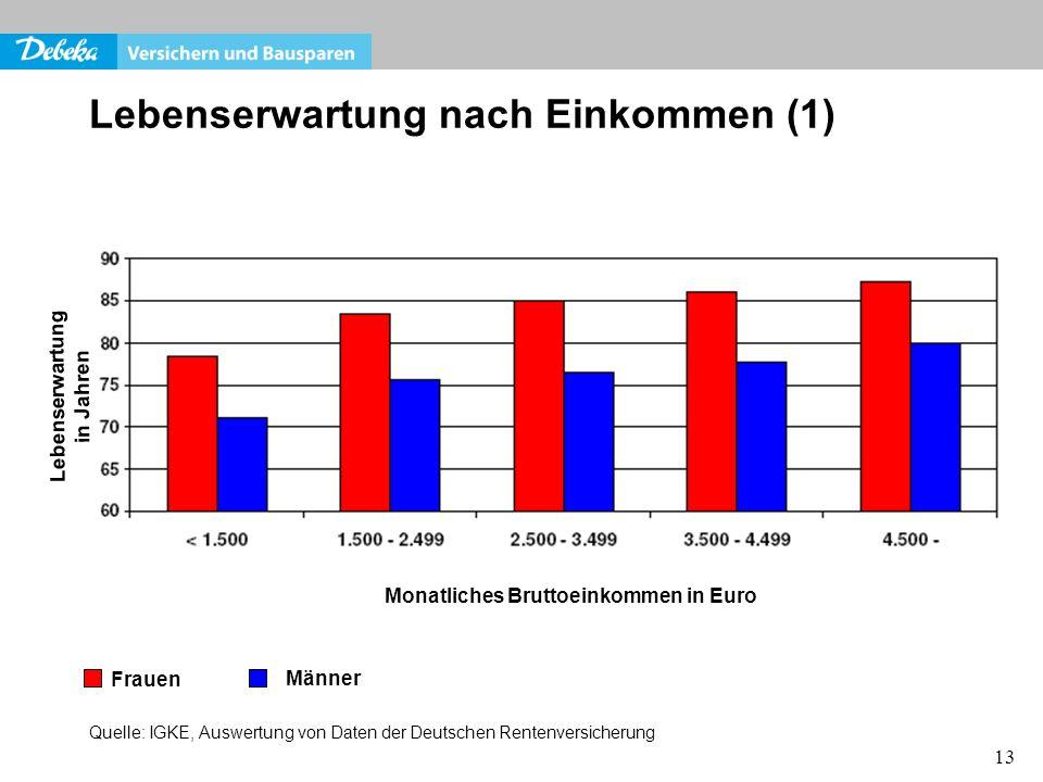 13 Lebenserwartung in Jahren Lebenserwartung nach Einkommen (1) Frauen Männer Monatliches Bruttoeinkommen in Euro Quelle: IGKE, Auswertung von Daten d