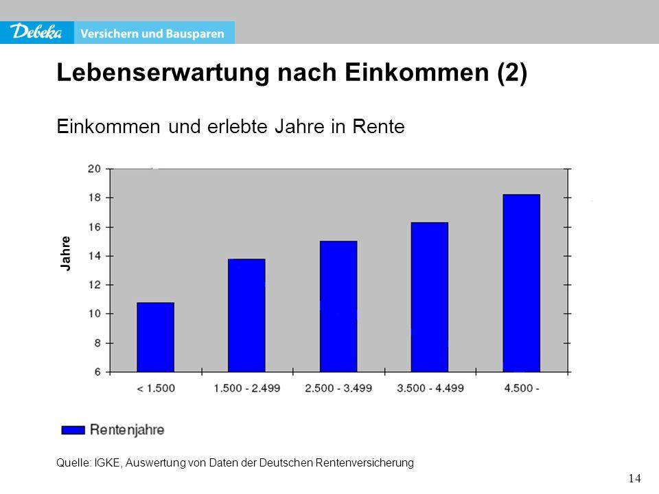 14 Einkommen und erlebte Jahre in Rente Lebenserwartung nach Einkommen (2) Jahre Quelle: IGKE, Auswertung von Daten der Deutschen Rentenversicherung