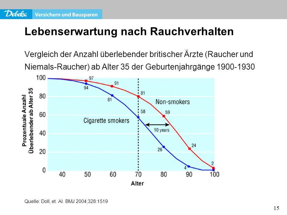 15 Lebenserwartung nach Rauchverhalten Vergleich der Anzahl überlebender britischer Ärzte (Raucher und Niemals-Raucher) ab Alter 35 der Geburtenjahrgä