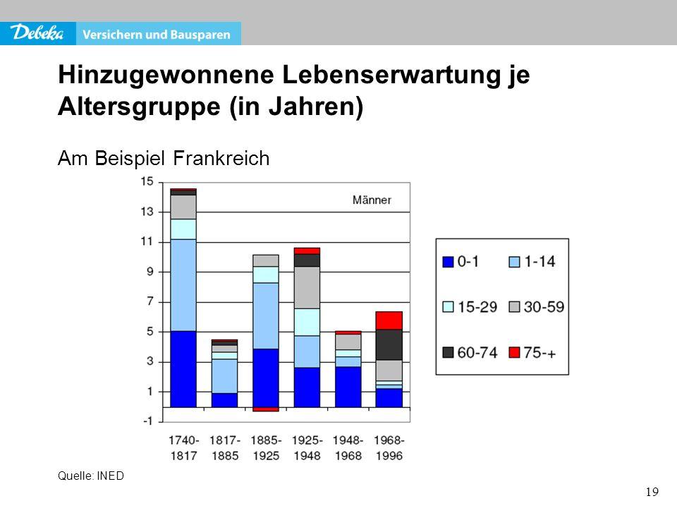 19 Hinzugewonnene Lebenserwartung je Altersgruppe (in Jahren) Am Beispiel Frankreich Quelle: INED