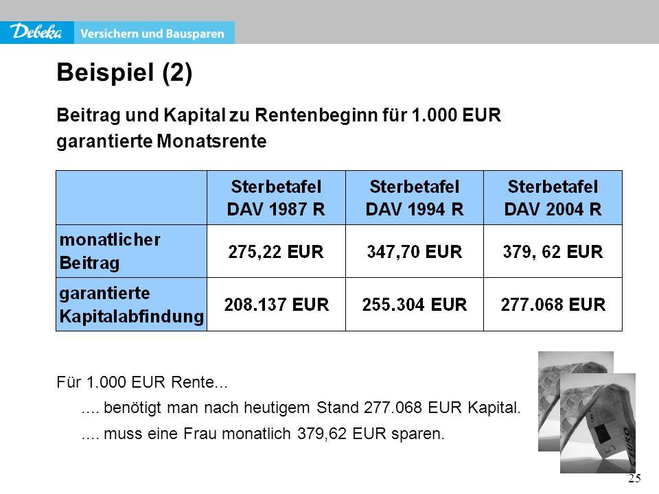 25 Beispiel (2) Beitrag und Kapital zu Rentenbeginn für 1.000 EUR garantierte Monatsrente Für 1.000 EUR Rente....... benötigt man nach heutigem Stand