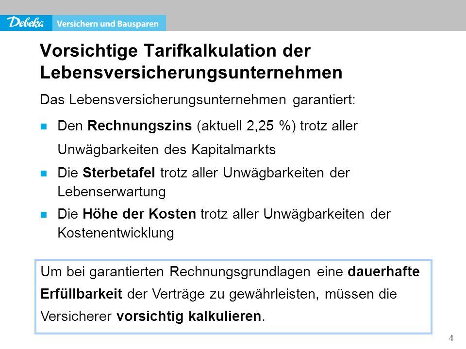 4 Vorsichtige Tarifkalkulation der Lebensversicherungsunternehmen Das Lebensversicherungsunternehmen garantiert: Den Rechnungszins (aktuell 2,25 %) tr