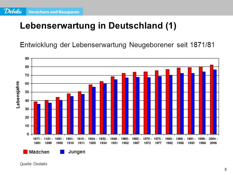 8 Lebenserwartung in Deutschland (1) Entwicklung der Lebenserwartung Neugeborener seit 1871/81 Mädchen Jungen Lebensjahre Quelle: Destatis